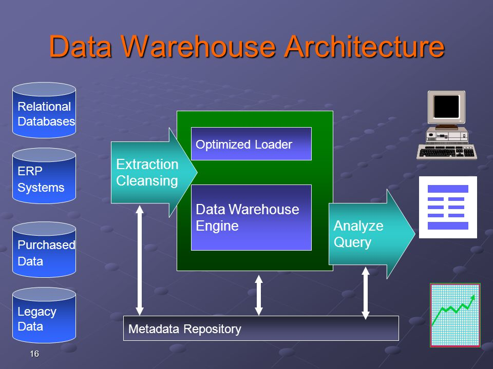 16 Data Warehouse Architecture Data Warehouse Engine Optimized Loader Extraction Cleansing Analyze Query Metadata Repository Relational Databases Legacy Data Purchased Data ERP Systems