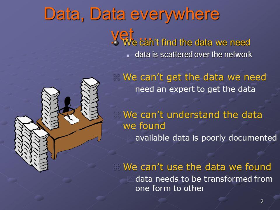2 Data, Data everywhere yet...