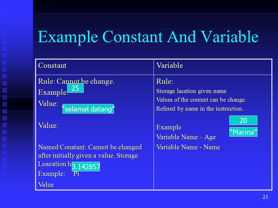 21 Example Constant And Variable ConstantVariable Rule: Cannot be change. Example:Value:Value: Named Constant: Cannot be changed after initially given
