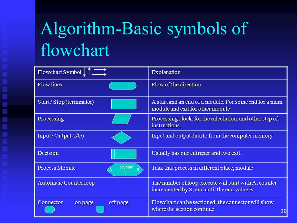 30 Algorithm-Basic symbols of flowchart Flowchart Symbol Explanation Flow lines Flow of the direction Start / Stop (terminator) A start and an end of