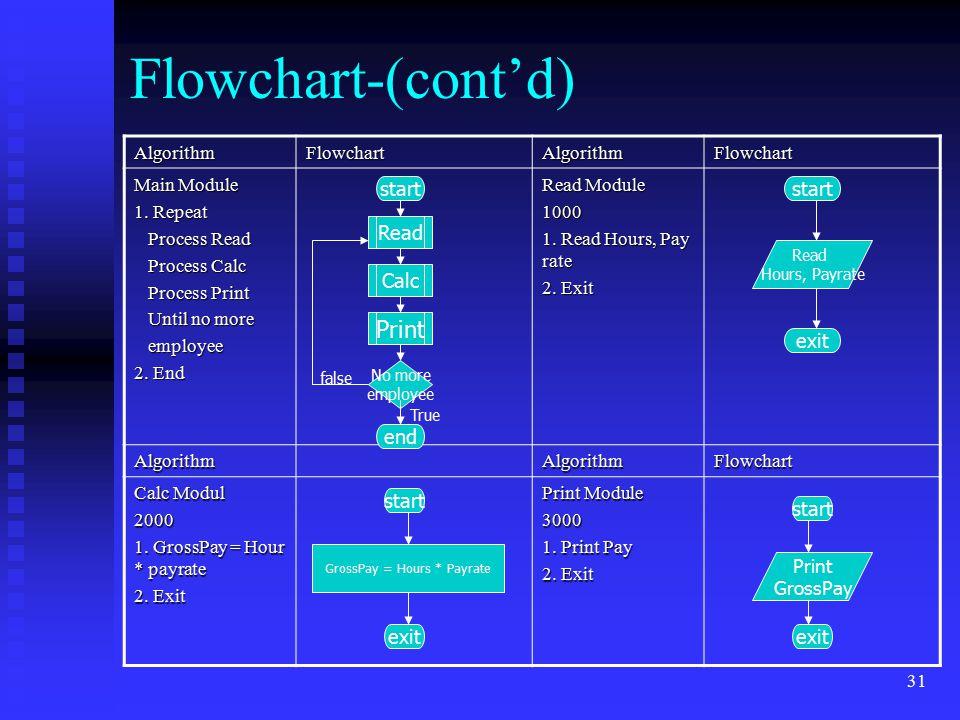 31 Flowchart-(cont'd) AlgorithmFlowchartAlgorithmFlowchart Main Module 1. Repeat Process Read Process Read Process Calc Process Calc Process Print Pro