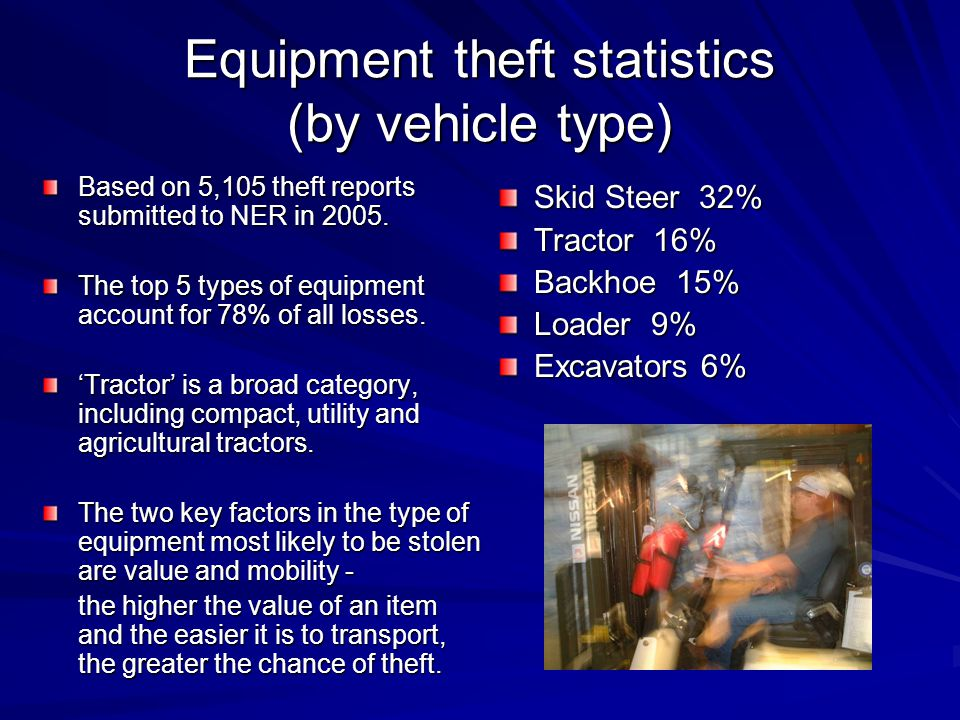 Equipment theft statistics (by vehicle type) Skid Steer 32% Tractor 16% Backhoe 15% Loader 9% Excavators 6% Based on 5,105 theft reports submitted to
