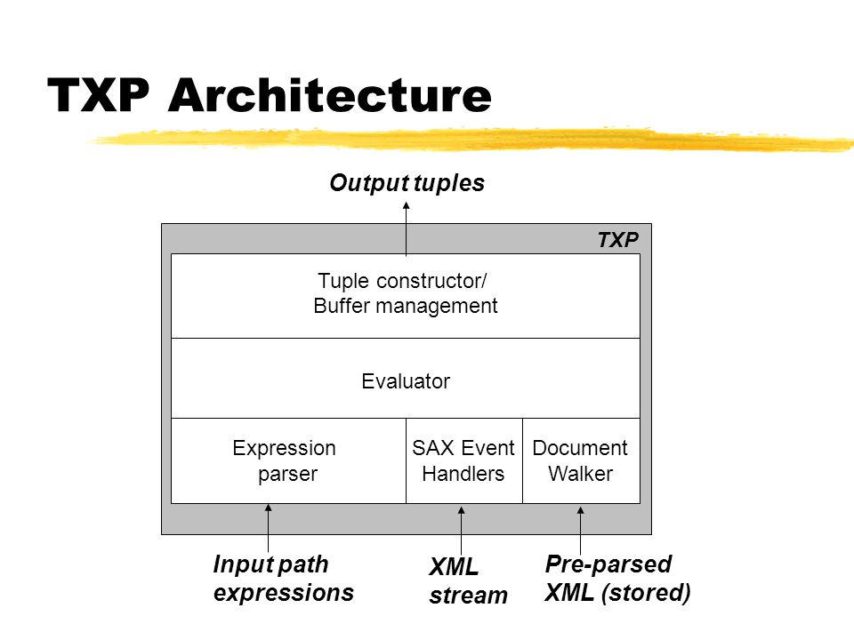 TXP Architecture Expression parser SAX Event Handlers Tuple constructor/ Buffer management Input path expressions XML stream Output tuples TXP Evaluator Document Walker Pre-parsed XML (stored)