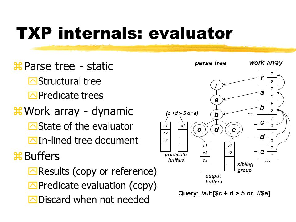 TXP internals: evaluator zParse tree - static yStructural tree yPredicate trees zWork array - dynamic yState of the evaluator yIn-lined tree document