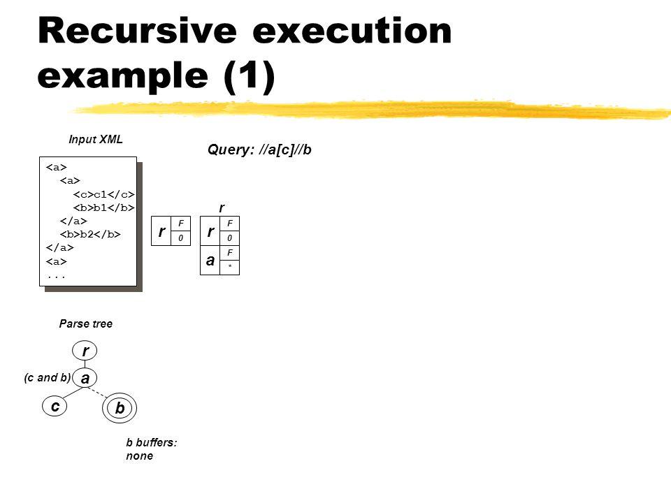 Recursive execution example (1) a c b (c and b) Parse tree r c1 b1 b2...