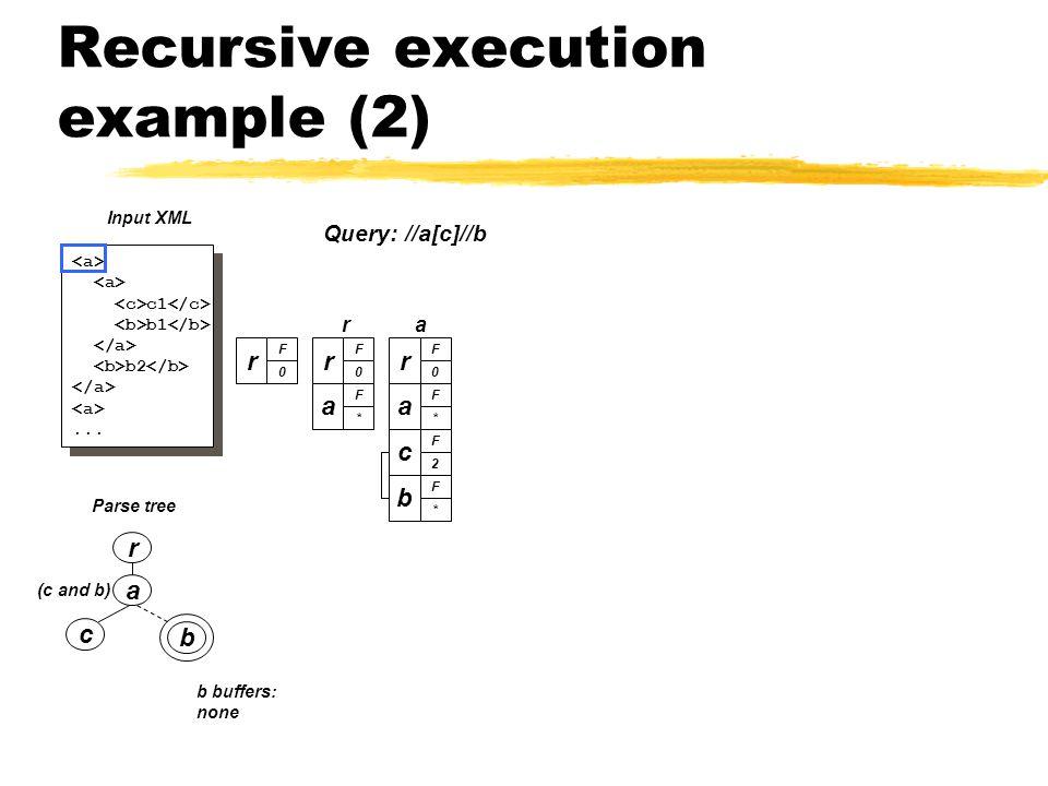 Recursive execution example (2) a c b (c and b) Parse tree r c1 b1 b2...