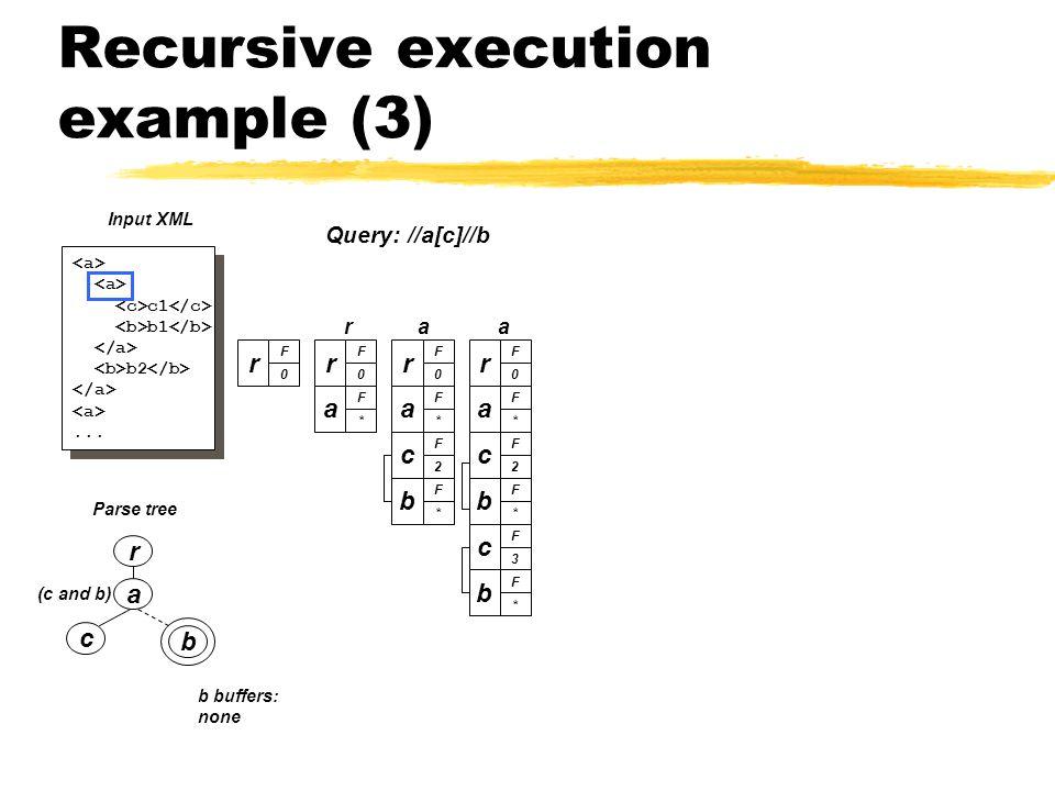 Recursive execution example (3) a c b (c and b) Parse tree r c1 b1 b2...