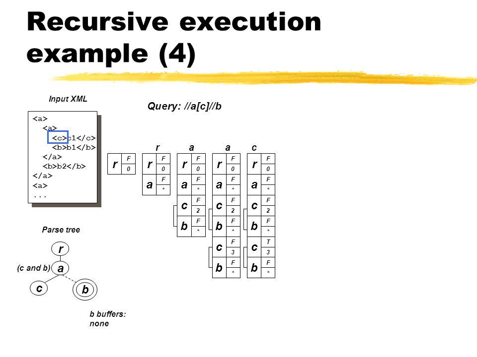 Recursive execution example (4) a c b (c and b) Parse tree r c1 b1 b2...