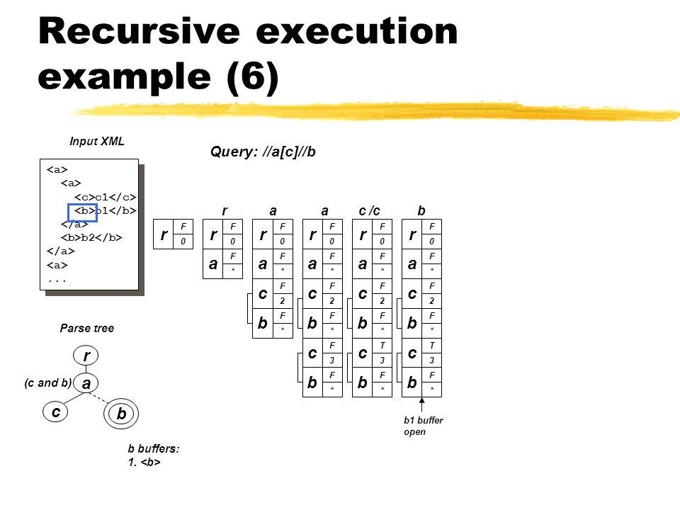 Recursive execution example (6) a c b (c and b) Parse tree r c1 b1 b2...