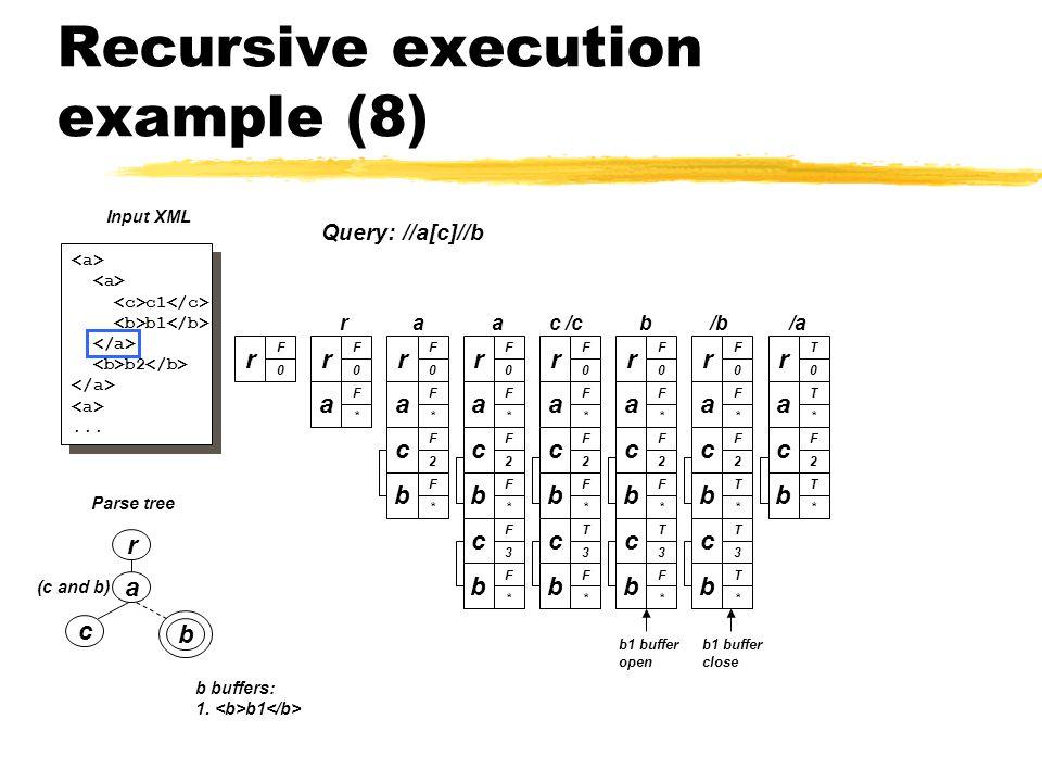 Recursive execution example (8) a c b (c and b) Parse tree r c1 b1 b2...