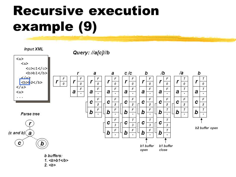 Recursive execution example (9) a c b (c and b) Parse tree r c1 b1 b2...