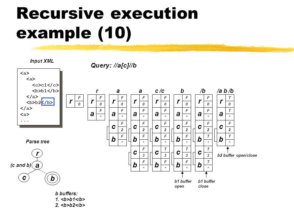 Recursive execution example (10) a c b (c and b) Parse tree r c1 b1 b2...