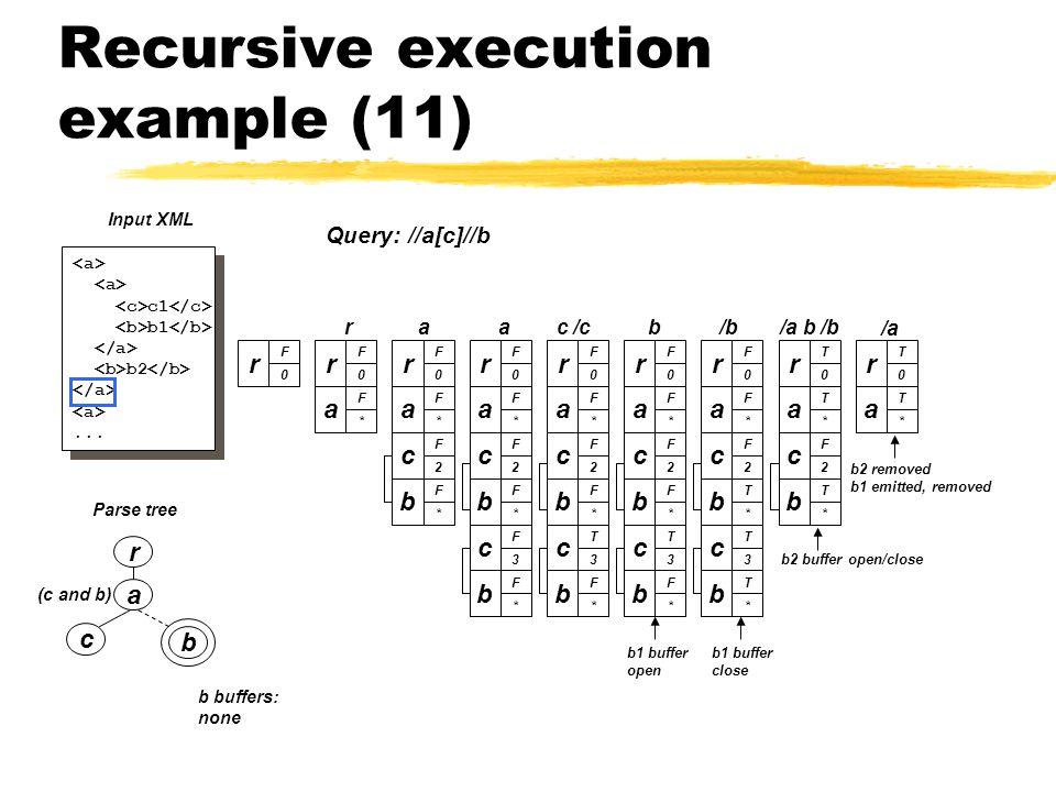 Recursive execution example (11) a c b (c and b) Parse tree r c1 b1 b2...