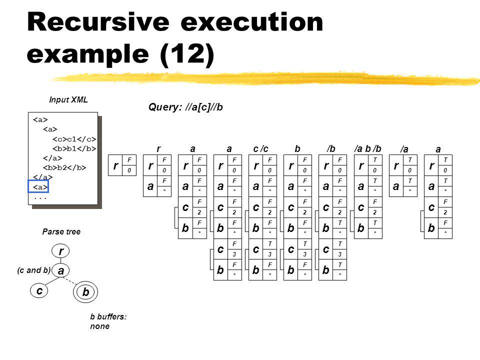 Recursive execution example (12) a c b (c and b) Parse tree r c1 b1 b2...