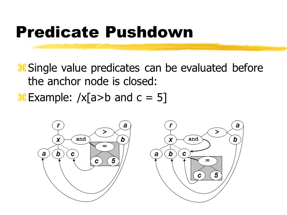 r x a bc a b > = 5c r x ab c and a b > = 5c Predicate Pushdown zSingle value predicates can be evaluated before the anchor node is closed: zExample: /x[a>b and c = 5] and