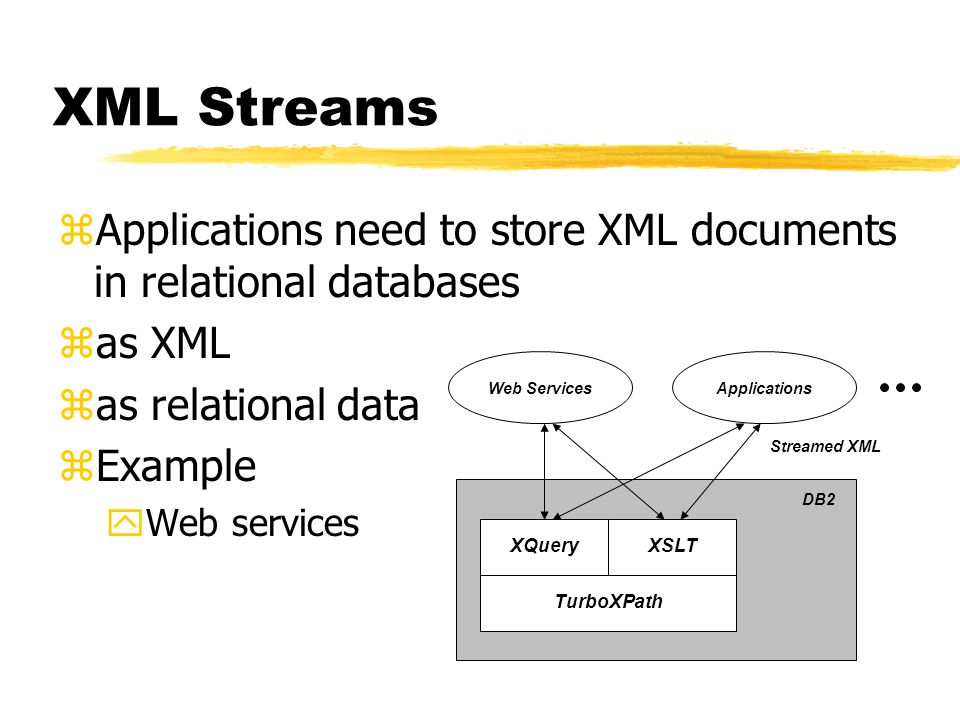 TurboXPath XQueryXSLT Streamed XML DB2 Web ServicesApplications XML Streams zApplications need to store XML documents in relational databases zas XML