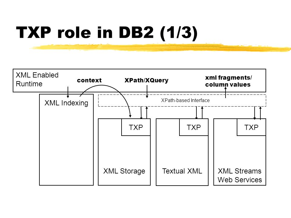 XML Storage TXP role in DB2 (1/3) XPath-based Interface XML Indexing TXP Textual XML TXP XML Streams Web Services TXP context XML Enabled Runtime xml