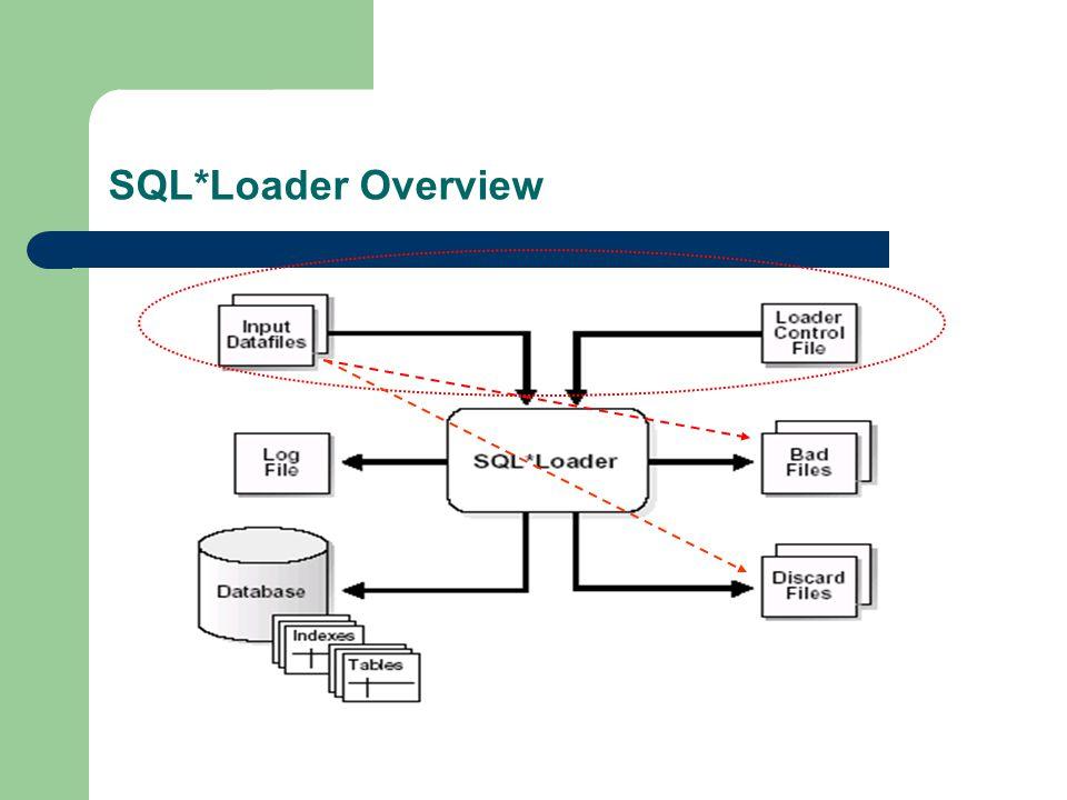 SQL*Loader Overview