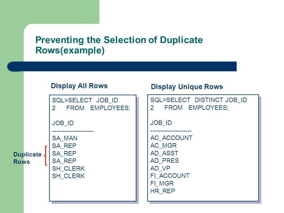 Preventing the Selection of Duplicate Rows(example) SQL>SELECT JOB_ID 2FROM EMPLOYEES; JOB_ID -------------------- SA_MAN SA_REP SH_CLERK SQL>SELECT JOB_ID 2FROM EMPLOYEES; JOB_ID -------------------- SA_MAN SA_REP SH_CLERK Display All Rows SQL>SELECT DISTINCT JOB_ID 2FROM EMPLOYEES; JOB_ID -------------------- AC_ACCOUNT AC_MGR AD_ASST AD_PRES AD_VP FI_ACCOUNT FI_MGR HR_REP SQL>SELECT DISTINCT JOB_ID 2FROM EMPLOYEES; JOB_ID -------------------- AC_ACCOUNT AC_MGR AD_ASST AD_PRES AD_VP FI_ACCOUNT FI_MGR HR_REP Display Unique Rows Duplicate Rows