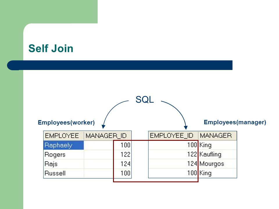 Self Join Employees(worker) Employees(manager) SQL