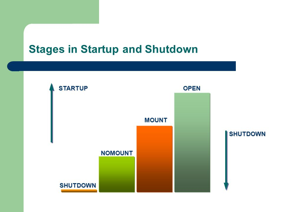 Stages in Startup and ShutdownOPEN MOUNT NOMOUNT SHUTDOWN STARTUP SHUTDOWN