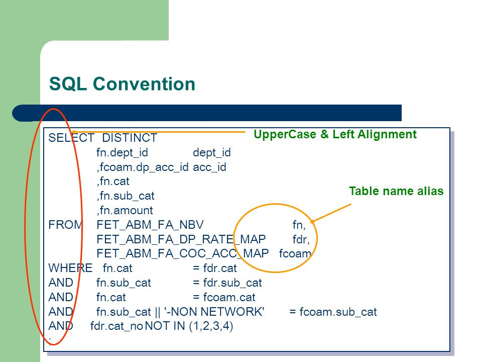 SQL Convention SELECT DISTINCT fn.dept_iddept_id,fcoam.dp_acc_idacc_id,fn.cat,fn.sub_cat,fn.amount FROMFET_ABM_FA_NBV fn, FET_ABM_FA_DP_RATE_MAP fdr, FET_ABM_FA_COC_ACC_MAP fcoam WHERE fn.cat= fdr.cat ANDfn.sub_cat = fdr.sub_cat ANDfn.cat= fcoam.cat ANDfn.sub_cat || -NON NETWORK = fcoam.sub_cat AND fdr.cat_noNOT IN (1,2,3,4) ; SELECT DISTINCT fn.dept_iddept_id,fcoam.dp_acc_idacc_id,fn.cat,fn.sub_cat,fn.amount FROMFET_ABM_FA_NBV fn, FET_ABM_FA_DP_RATE_MAP fdr, FET_ABM_FA_COC_ACC_MAP fcoam WHERE fn.cat= fdr.cat ANDfn.sub_cat = fdr.sub_cat ANDfn.cat= fcoam.cat ANDfn.sub_cat || -NON NETWORK = fcoam.sub_cat AND fdr.cat_noNOT IN (1,2,3,4) ; Table name alias UpperCase & Left Alignment