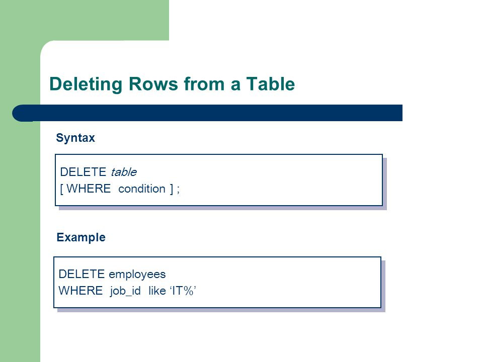 Deleting Rows from a Table DELETE employees WHERE job_id like 'IT%' DELETE employees WHERE job_id like 'IT%' Example DELETE table [ WHERE condition ] ; DELETE table [ WHERE condition ] ; Syntax
