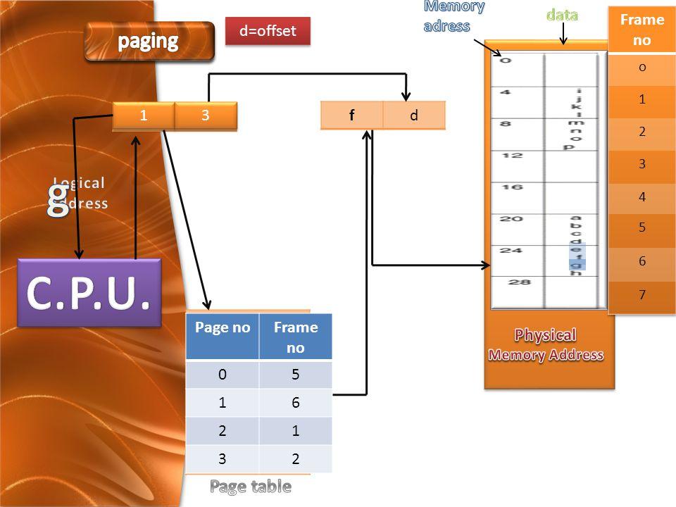 pd f P F P d 1 1 3 3 d=offset Page noFrame no 05 16 21 32