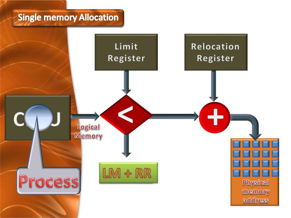 Process Free space 24 K.B.Free space 12 K.B. Free space 12 K.B.