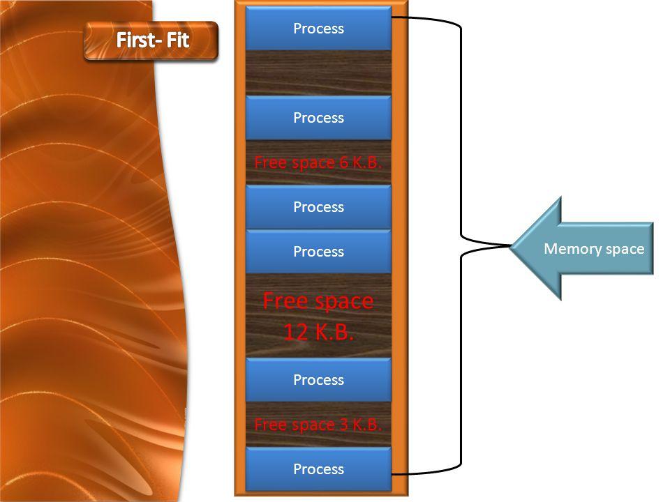 Process Memory space Process