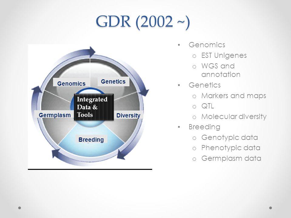 GDR (2002 ~) Genomics o EST Unigenes o WGS and annotation Genetics o Markers and maps o QTL o Molecular diversity Breeding o Genotypic data o Phenotyp