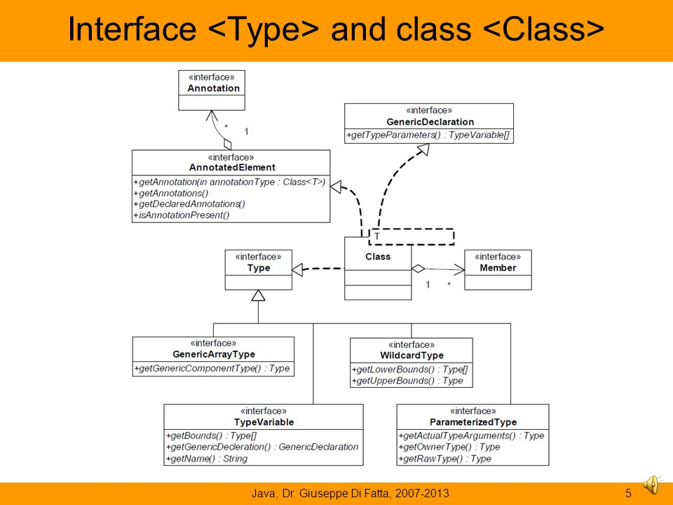 Java, Dr. Giuseppe Di Fatta, 2007-20134 Generics The generics can be used in classes, interfaces, methods and constructors. Two new types: –Parameteri