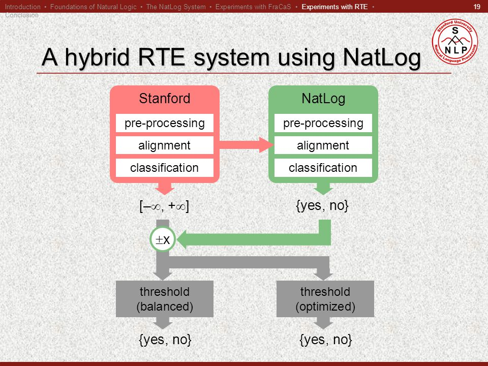 19 A hybrid RTE system using NatLog NatLog pre-processing alignment classification {yes, no} Stanford pre-processing alignment classification [– , +  ] threshold (balanced) {yes, no} xx threshold (optimized) {yes, no} Introduction Foundations of Natural Logic The NatLog System Experiments with FraCaS Experiments with RTE Conclusion