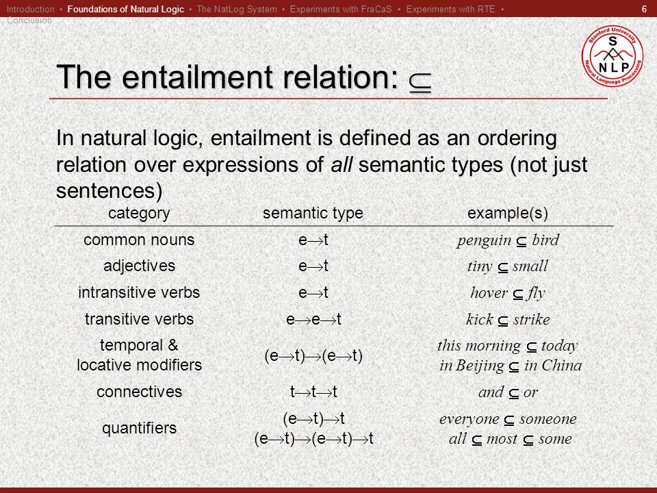6 The entailment relation:  In natural logic, entailment is defined as an ordering relation over expressions of all semantic types (not just sentences) categorysemantic typeexample(s) common nouns etet penguin  bird adjectives etet tiny  small intransitive verbs etet hover  fly transitive verbs eeteet kick  strike temporal & locative modifiers (e  t)  (e  t) this morning  today in Beijing  in China connectives tttttt and  or quantifiers (e  t)  t (e  t)  (e  t)  t everyone  someone all  most  some Introduction Foundations of Natural Logic The NatLog System Experiments with FraCaS Experiments with RTE Conclusion