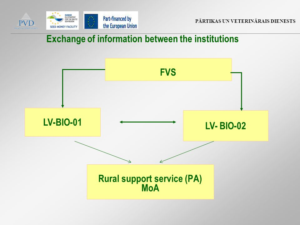 PĀRTIKAS UN VETERINĀRAIS DIENESTS LV- BIO-02 FVS Exchange of information between the institutions LV-BIO-01 Rural support service (PA) MoA