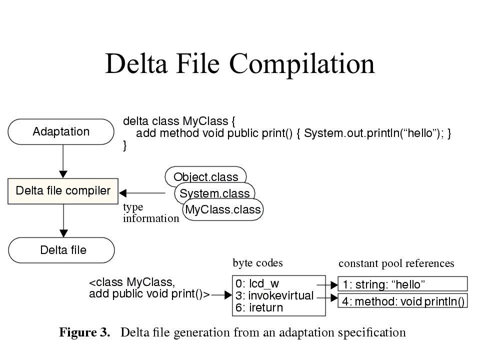 Delta File Compilation
