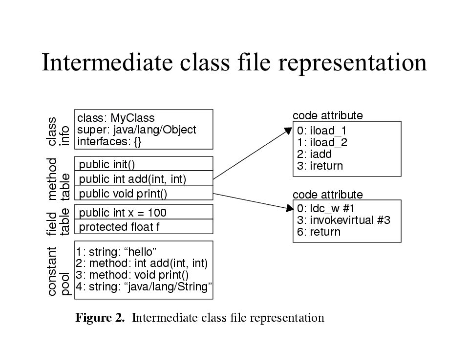 Intermediate class file representation