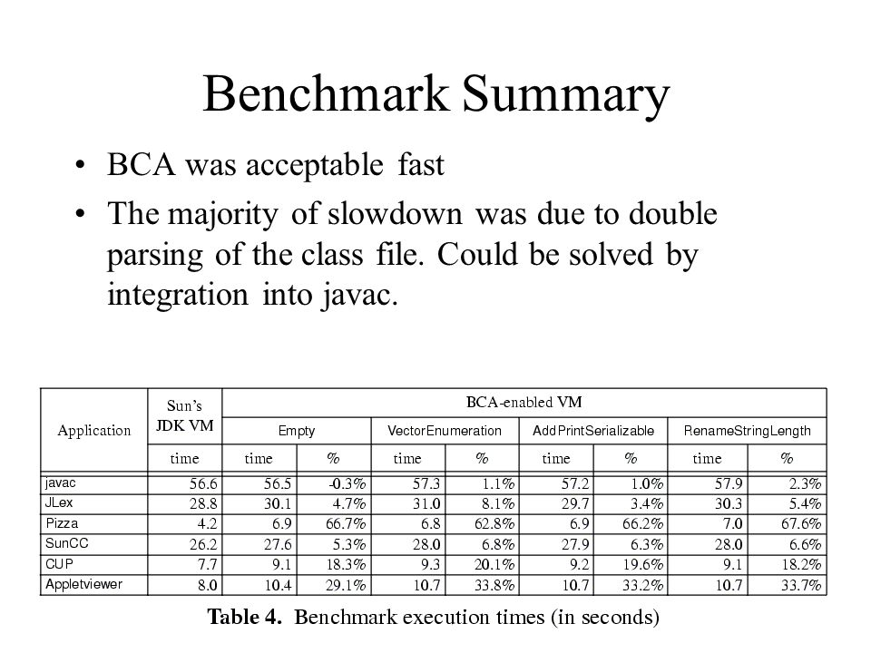 Benchmark Summary BCA was acceptable fast The majority of slowdown was due to double parsing of the class file.