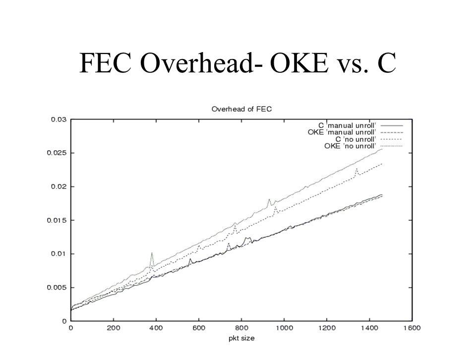 FEC Overhead- OKE vs. C