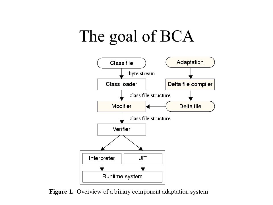 The goal of BCA