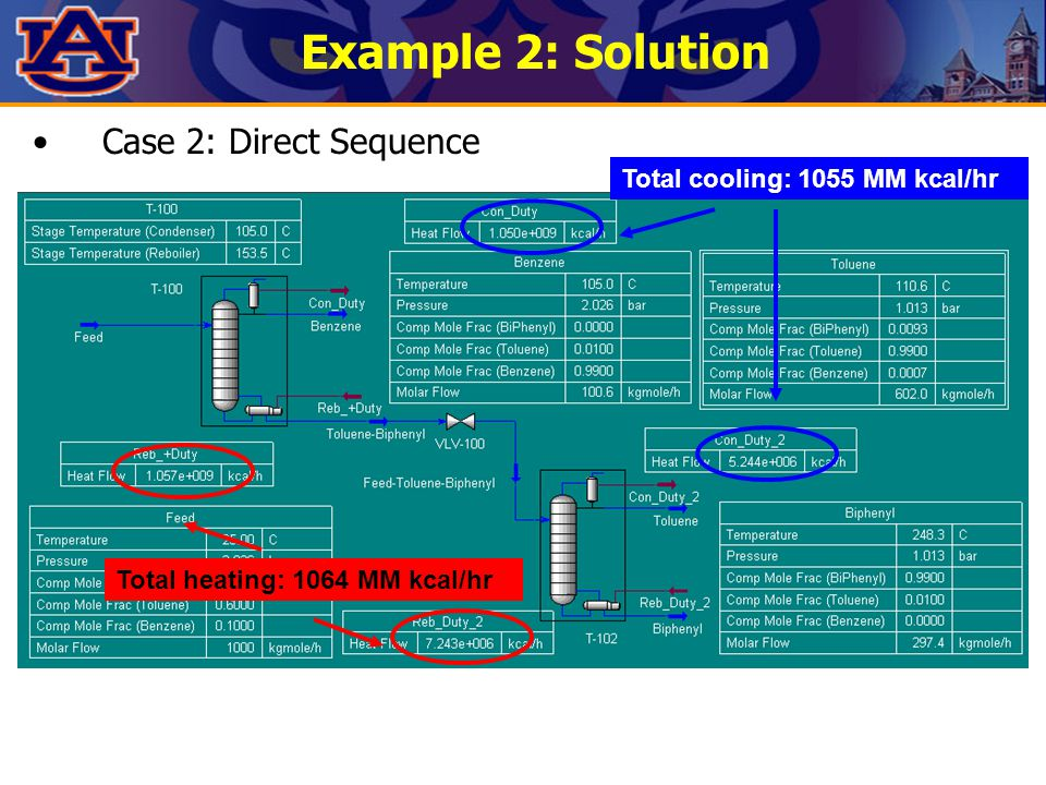Example 2: Solution Case 2: Direct Sequence Total cooling: 1055 MM kcal/hr Total heating: 1064 MM kcal/hr