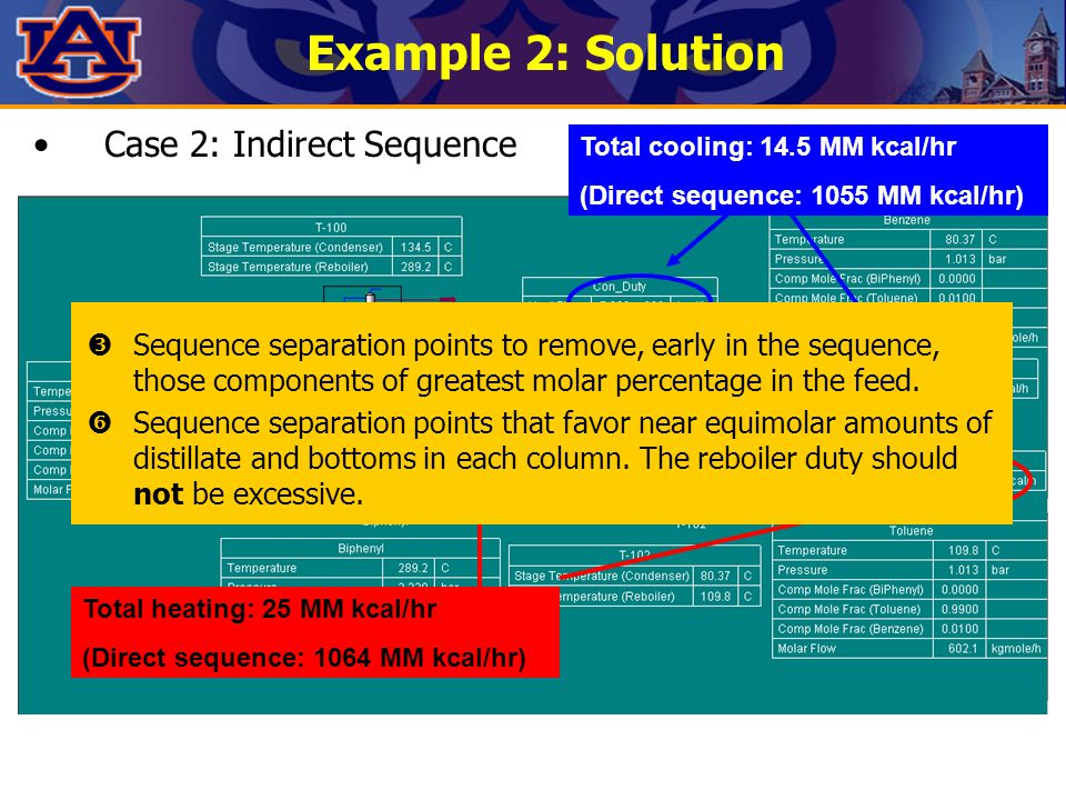 Example 2: Solution Case 2: Indirect Sequence Total cooling: 14.5 MM kcal/hr (Direct sequence: 1055 MM kcal/hr) Total heating: 25 MM kcal/hr (Direct sequence: 1064 MM kcal/hr)  Sequence separation points to remove, early in the sequence, those components of greatest molar percentage in the feed.