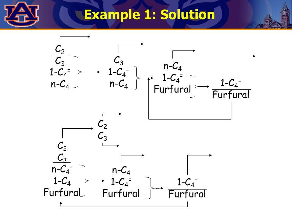 Example 1: Solution C 2 C 3 1-C 4 = n-C 4 C 3 1-C 4 = n-C 4 1-C 4 = Furfural 1-C 4 = Furfural C 2 C 3 n-C 4 = 1-C 4 Furfural C2C3C2C3 n-C 4 1-C 4 = Furfural 1-C 4 = Furfural