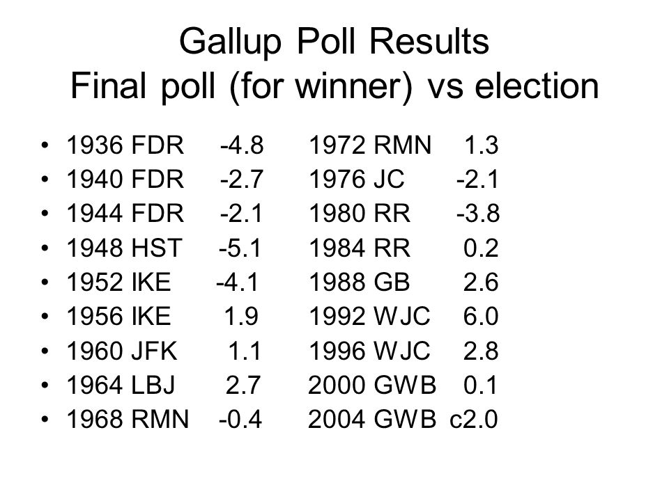 Gallup Poll Results Final poll (for winner) vs election 1936 FDR -4.81972 RMN 1.3 1940 FDR -2.71976 JC -2.1 1944 FDR -2.11980 RR -3.8 1948 HST -5.1 1984 RR 0.2 1952 IKE -4.11988 GB 2.6 1956 IKE 1.91992 WJC 6.0 1960 JFK 1.11996 WJC 2.8 1964 LBJ 2.72000 GWB 0.1 1968 RMN -0.42004 GWB c2.0