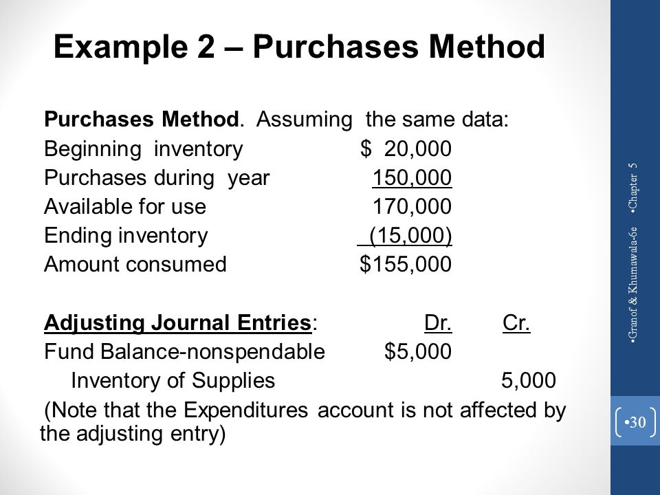 Purchases Method. Assuming the same data: Beginning inventory$ 20,000 Purchases during year150,000 Available for use170,000 Ending inventory (15,000)