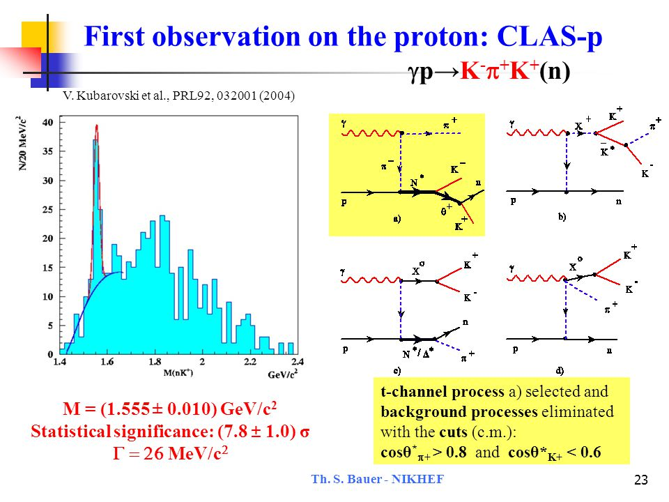 Th. S. Bauer - NIKHEF 23 First observation on the proton: CLAS-p  p→K -  + K + (n) V.