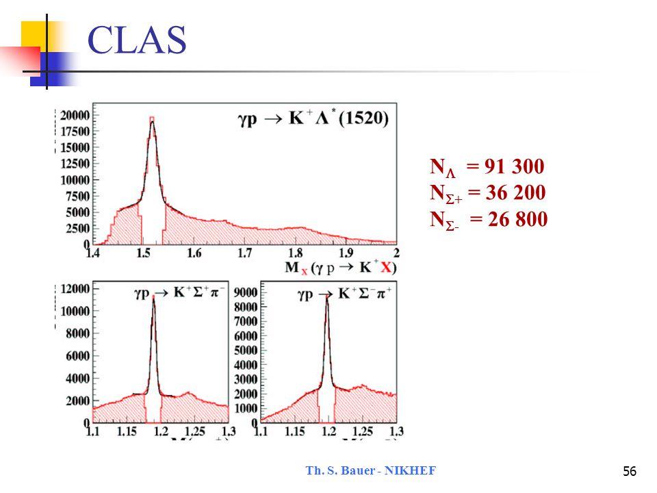 Th. S. Bauer - NIKHEF 56 CLAS N  = 91 300 N  + = 36 200 N  - = 26 800