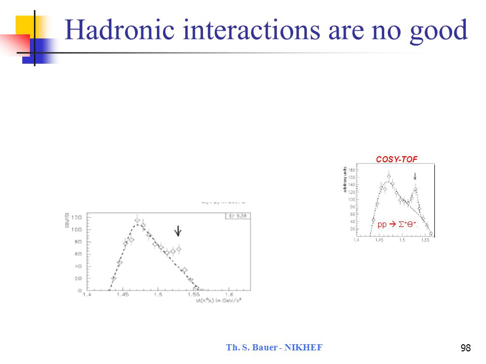 Th. S. Bauer - NIKHEF 98 Hadronic interactions are no good pp   +  +. COSY-TOF