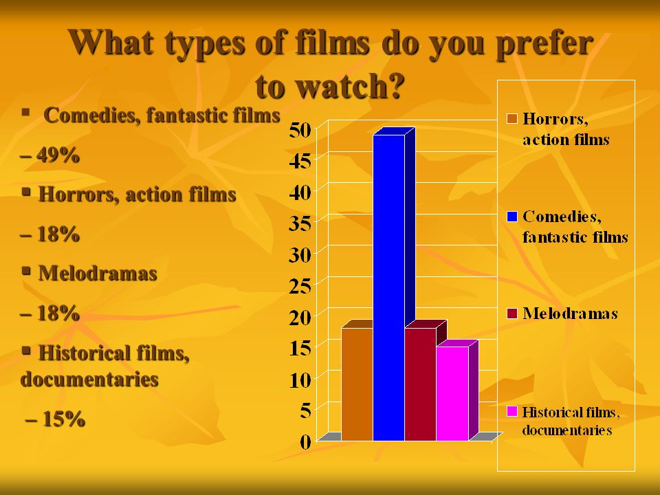 What types of films do you prefer to watch.