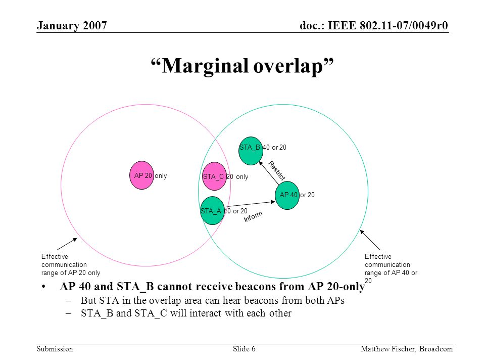 doc.: IEEE 802.11-07/0049r0 Submission January 2007 Matthew Fischer, BroadcomSlide 6 Marginal overlap AP 40 and STA_B cannot receive beacons from AP 20-only –But STA in the overlap area can hear beacons from both APs –STA_B and STA_C will interact with each other AP 20 only STA_A 40 or 20 AP 40 or 20 STA_B 40 or 20 STA_C 20 only Inform Restrict Effective communication range of AP 20 only Effective communication range of AP 40 or 20